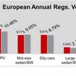 SUVs were Europe's top sellers in 2015